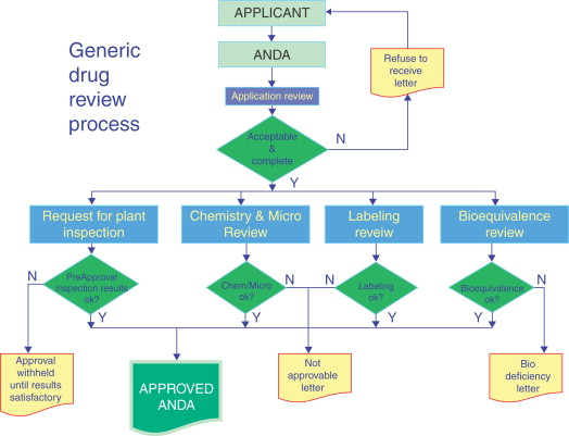 Product Registration and Drug Approval Process in the United