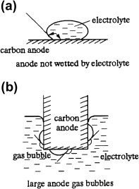 Electrolytic Processes - an overview | ScienceDirect Topics