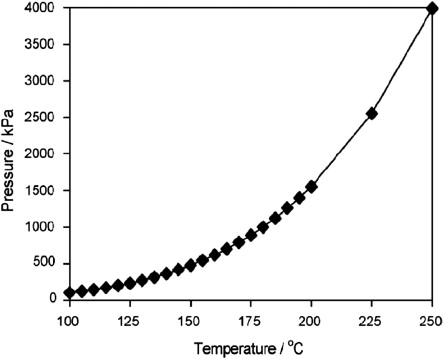 Higher Temperatures Equal Lower Test >> Humidity Control An Overview Sciencedirect Topics