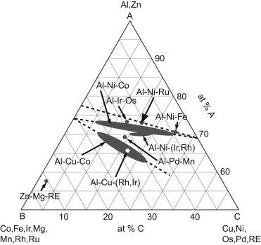 Crystal Structures Of Metallic Elements And Compounds