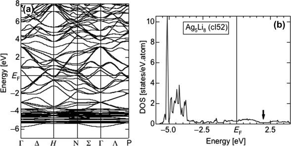 Electron Theory of Complex Metallic Alloys - ScienceDirect