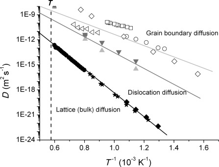 diffusion depends on the intrinsic kinetic energy of molecules