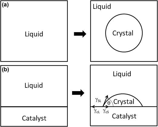 AB Catalytic 5632 Catalytic Converter