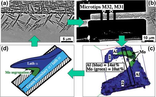 Atom-Probe Field Ion Microscopy - ScienceDirect