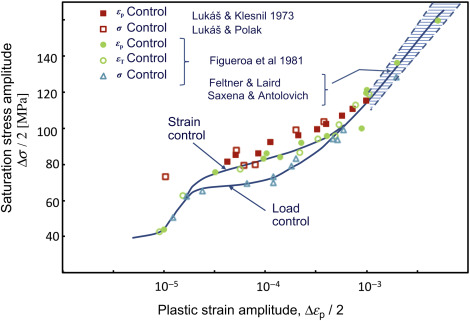 Fatigue of metals sciencedirect the cssc of polycrystalline copper at low strains for tests under various control forms compared with results of luk and klesnil 1973 at low strain and fandeluxe Images
