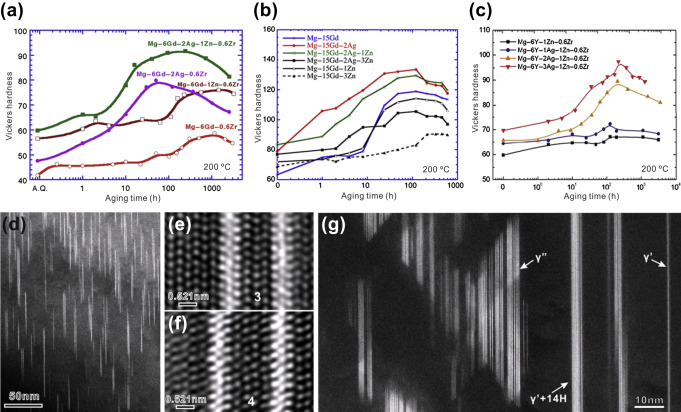 Physical Metallurgy of Light Alloys - ScienceDirect