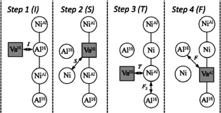 Physical Metallurgy of the Nickel-Based Superalloys