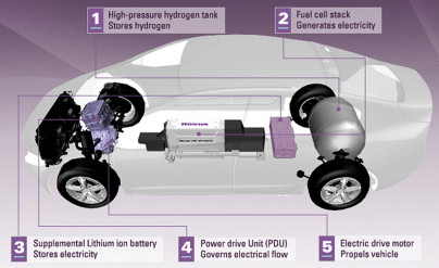 Pure Electric Vehicle - an overview | ScienceDirect Topics | Purely Electric Car Engine Diagram |  | ScienceDirect.com
