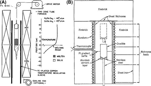 Crystal Growth through the Ages: A Historical Perspective ... on