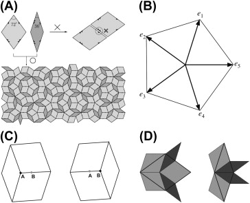 Crystal Growth of Quasicrystals - ScienceDirect