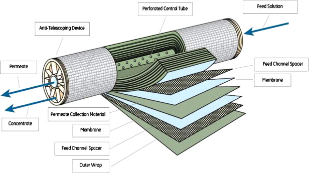 Membrane Technology - an overview | ScienceDirect Topics