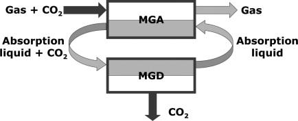 Membrane Contactors - an overview   ScienceDirect Topics