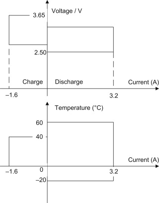 Battery Management System - an overview | ScienceDirect Topics