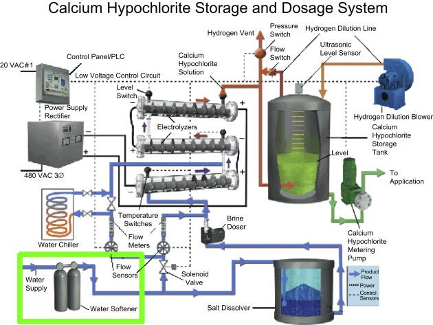 Calcium Hypochlorite - an overview | ScienceDirect Topics
