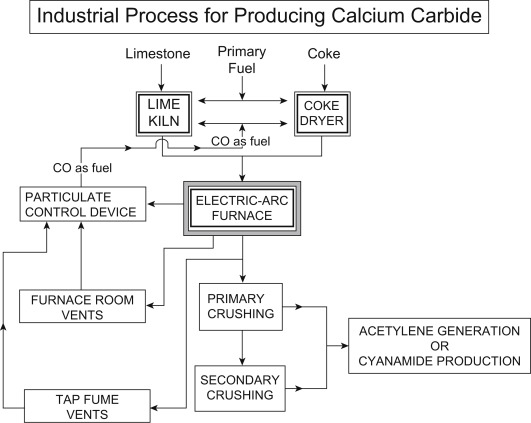Calcium Carbide - an overview | ScienceDirect Topics