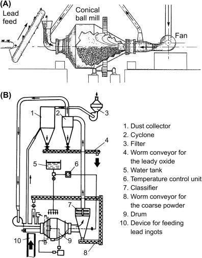 Ball Mills - an overview | ScienceDirect Topics on dial indicator diagram, mixer diagram, rotary kiln, conveyor diagram, particle-size distribution, magnet diagram, blender diagram, ball mill process, kiln diagram, hopper diagram, evolution diagram, ball mill product, ball mill circuit, centrifuge diagram, ground granulated blast-furnace slag, heater diagram, gristmill diagram, ball mill slide, louis vicat, portland cement, cement kiln, james frost, milling machine diagram, tricalcium aluminate, shear diagram, ball end mill, hoist diagram, autoclave diagram, white portland cement,