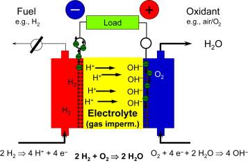 Proton-Exchange Membrane Fuel Cells - an overview