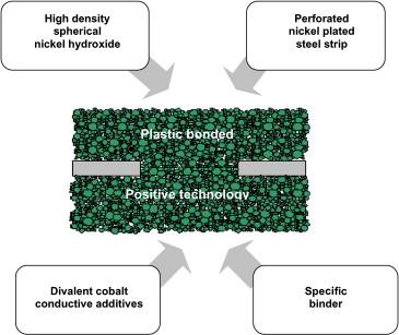 Nickel–Cadmium and Nickel–Metal Hydride Battery Energy Storage