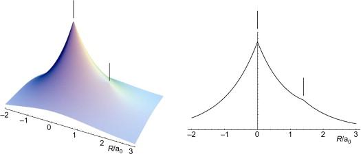 models for bonding in chemistry magnasco valerio