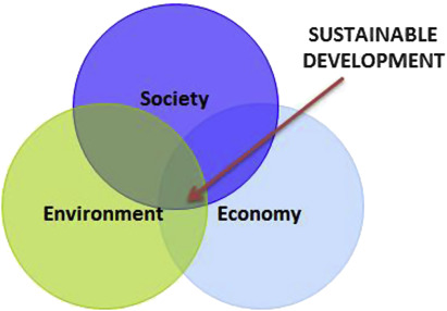 Introduction to Environment and Development - ScienceDirect