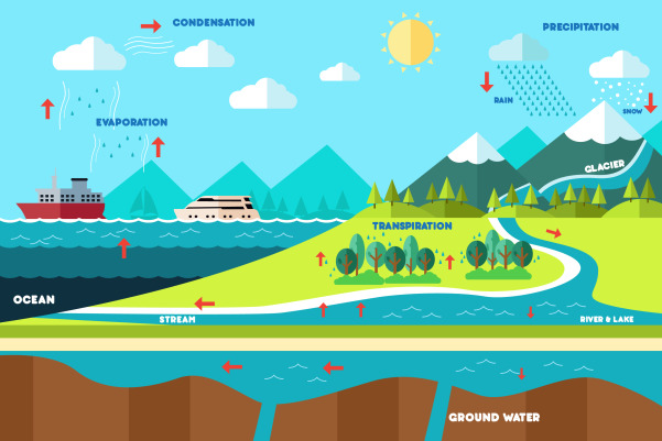 Hydrological Cycle An Overview Sciencedirect Topics