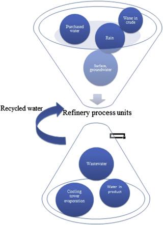 Aquatic Environment - ScienceDirect