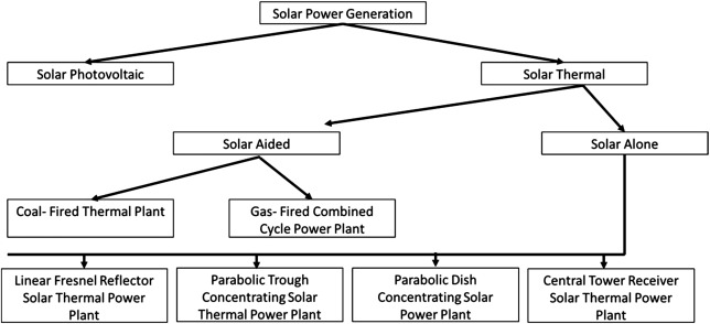 Energy and the Environment - ScienceDirect