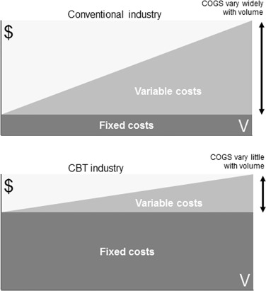 Business Models for Manufacture of Cellular Therapies