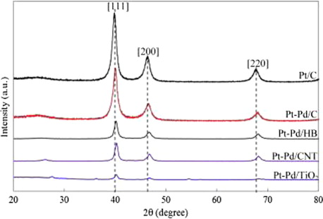 Electrocatalysts and Catalyst Layers for Oxygen Reduction
