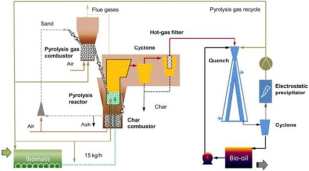 Fast Pyrolysis of Biom: Recent Advances in Fast Pyrolysis ... on