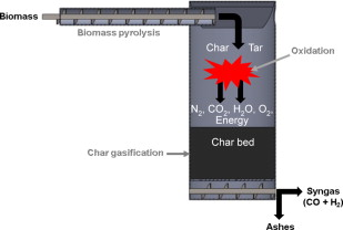 Biomass Gasification to Produce Syngas - ScienceDirect