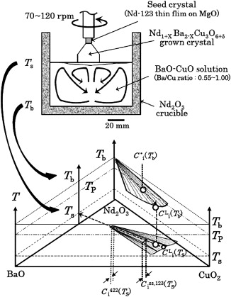 Crystallization Mechanisms Of High Critical Temperature