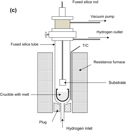 Liquid-Phase Epitaxy - ScienceDirect on