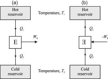 2 7 representation of heat engines