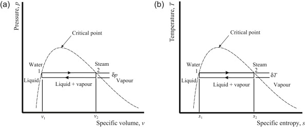Clapeyron Equation - an overview | ScienceDirect Topics