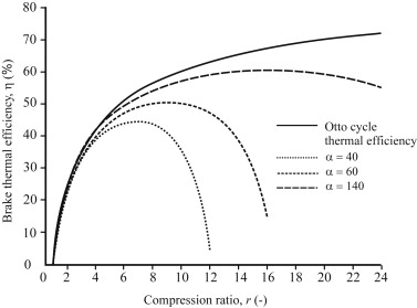 Otto Cycle - an overview | ScienceDirect Topics