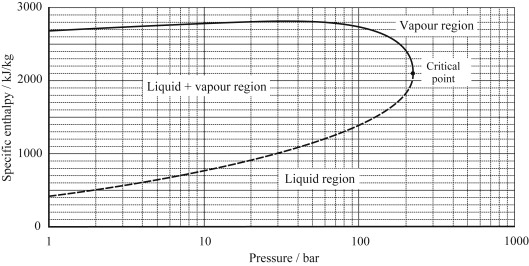 Joule-Thomson Effect - an overview   ScienceDirect Topics