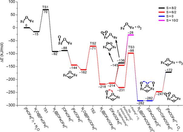 Computational Chemistry of Zeolite Catalysis - ScienceDirect