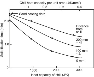 Sand Mold - an overview | ScienceDirect Topics