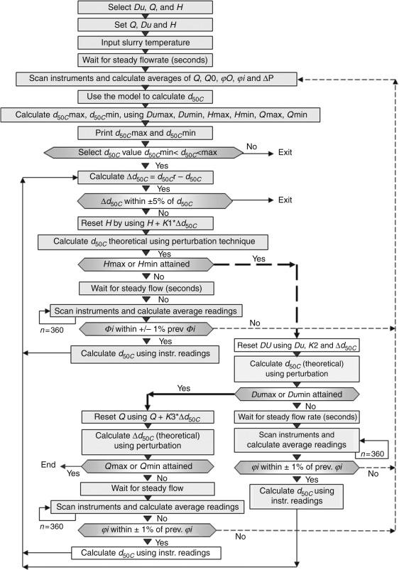 Hydrocyclones - an overview | ScienceDirect Topics