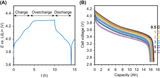 Overview of batteries for future automobiles - ScienceDirect