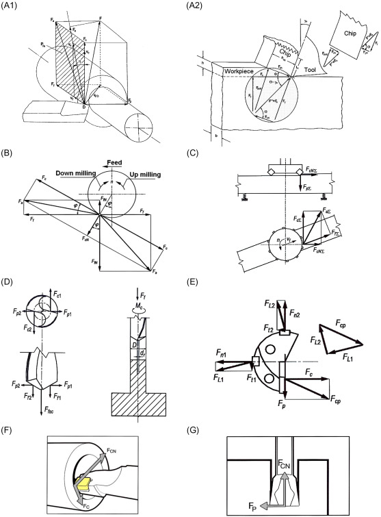 Force System