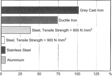 Alloy Cast Iron - an overview   ScienceDirect Topics