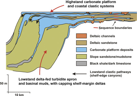The Southern Midcontinent, Permian Basin and Ouachitas - ScienceDirect