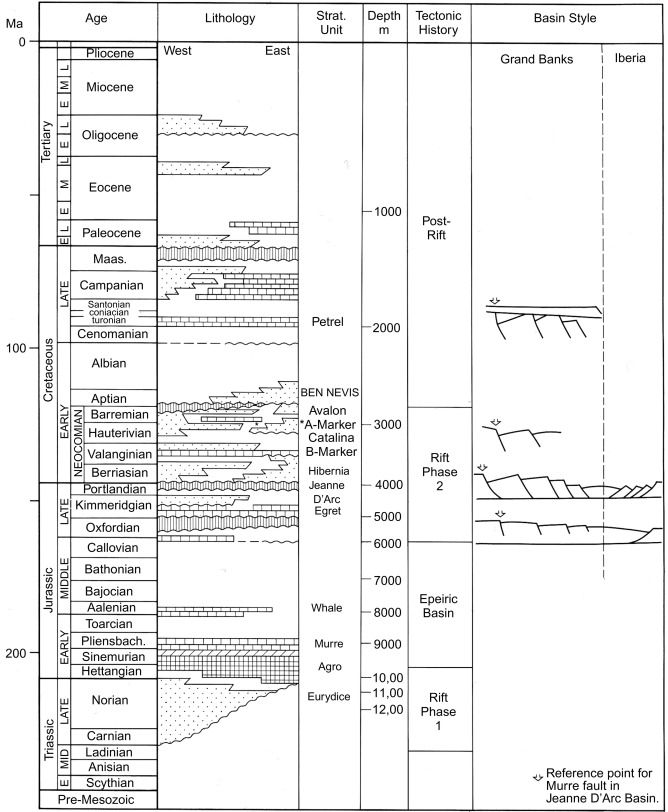 The Atlantic Margin Basins of North America - ScienceDirect