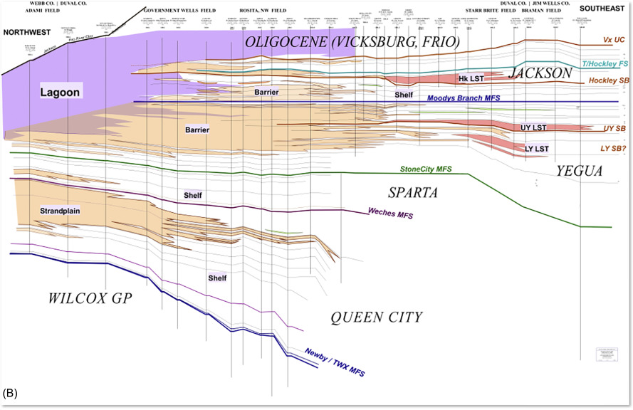 Evolution of the Northern Gulf of Mexico Sedimentary Basin ... on