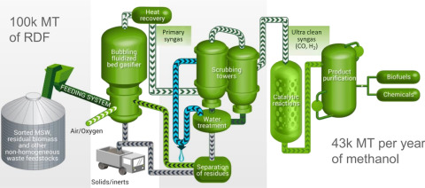 Waste as a Source of Carbon for Methanol Production