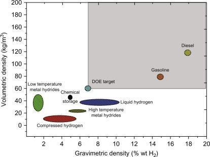 Methanol Economy Versus Hydrogen Economy - ScienceDirect