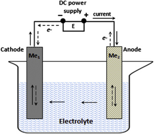 Electrolytic Cell - an overview | ScienceDirect Topics