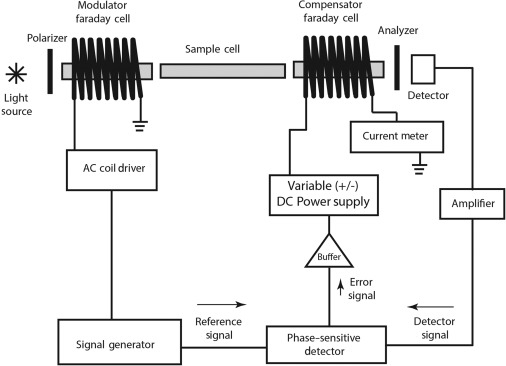 Phase-Sensitive Detection - an overview | ScienceDirect Topics